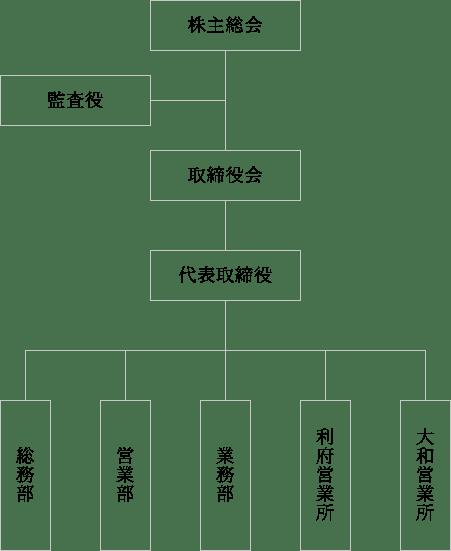 図:株式会社 泉 組織図